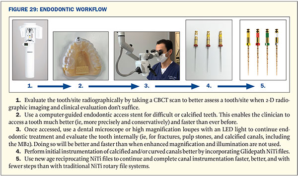 Better And Faster Root Canal Treatments A Synopsis Of The Latest High Tech Protocols Dentistry Today