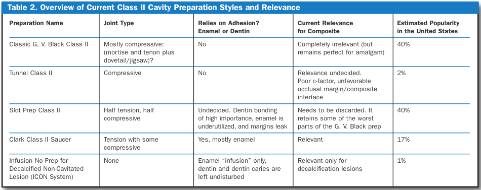 The New Science of Strong Teeth: Class II Preps | Dentistry Today