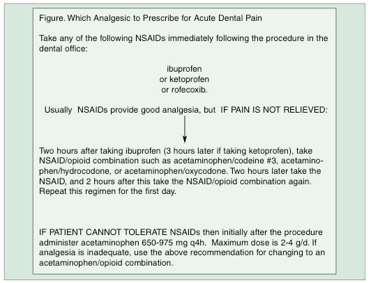 Oral Analgesics for Acute Dental Pain | Dentistry Today