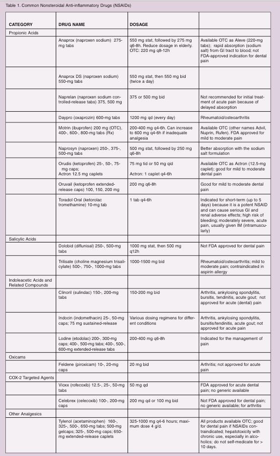 Oral Analgesics For Acute Dental Pain