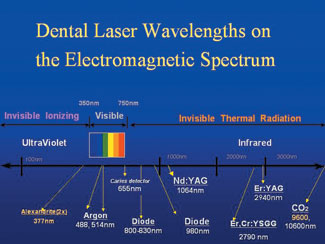 Lasers In Dentistry An Overview Dentistry Today